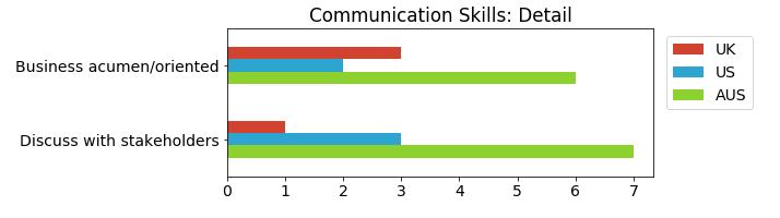 communSkills