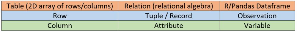 tableTuple3